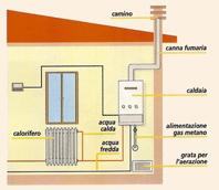 CASA E DINTORNI - Sistemi di riscaldamento