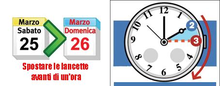Il 25 marzo torna l'ora legale: perché fu inventata? Storie di treni, di un matematico stravagante e di quando in Italia c'erano cinque fusi orari!